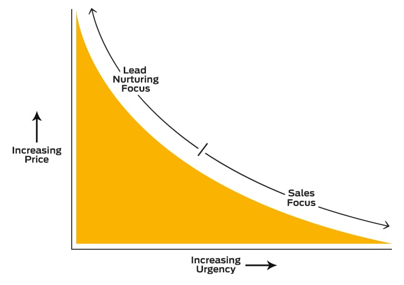 Sales or lead nurturing