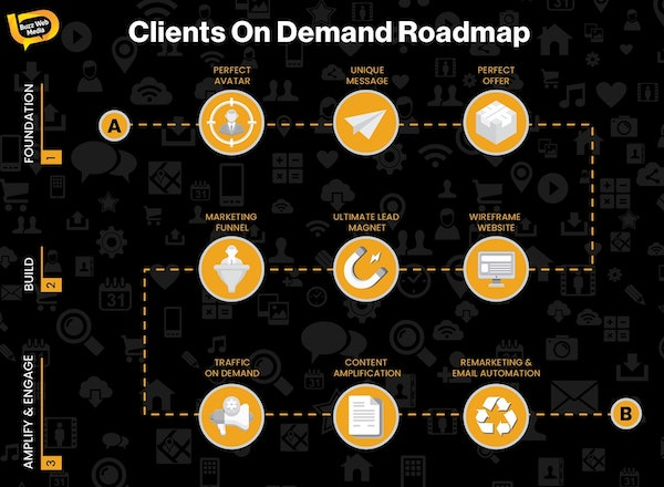 Clients On Demand Roadmap